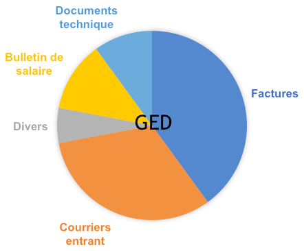 Gestion électronique de documents